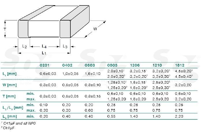 Cc0603crnpo9bn6r8 Yageo Datasheet